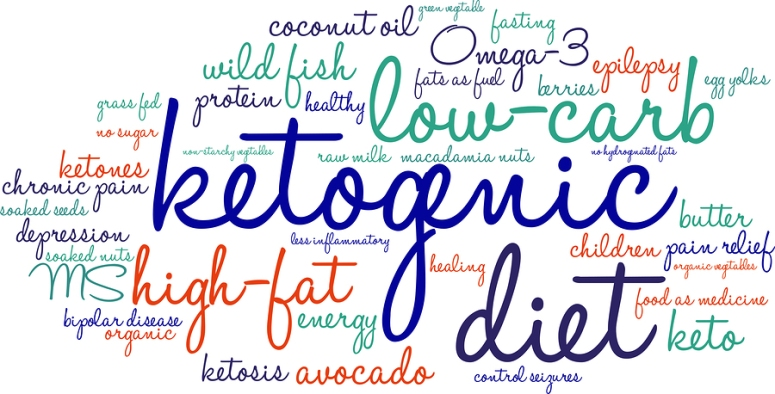 Ketogenic Word Cloud